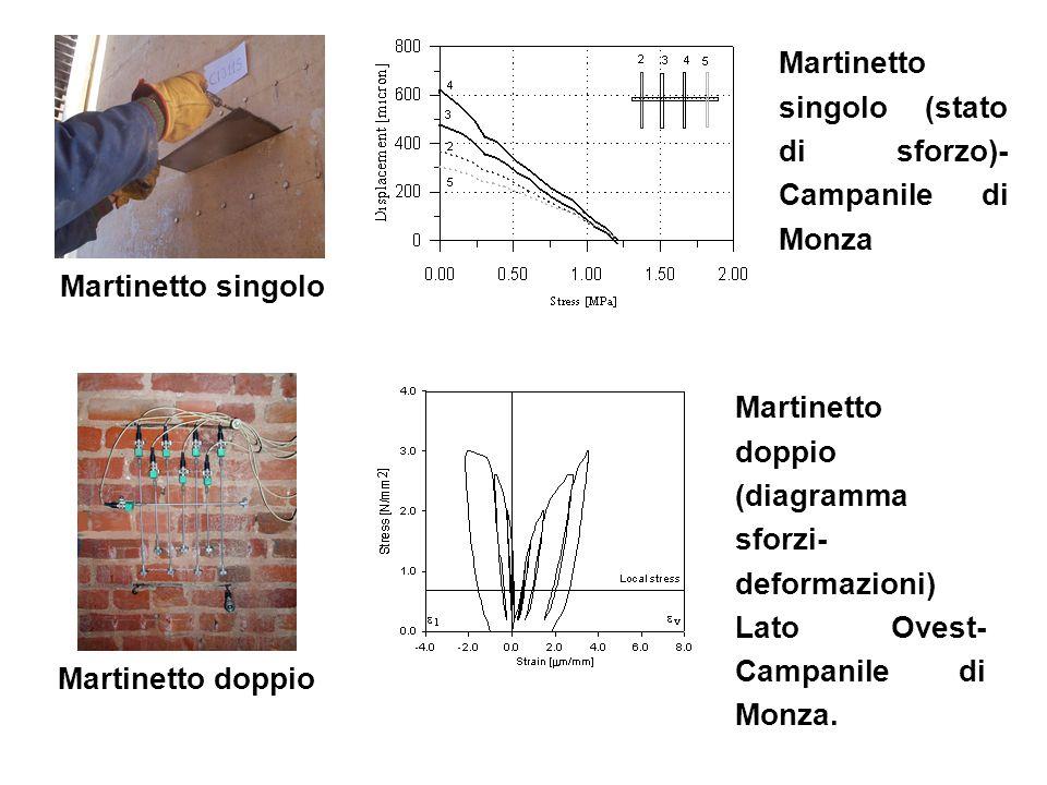Martinetto singolo (stato di sforzo)- Campanile di Monza