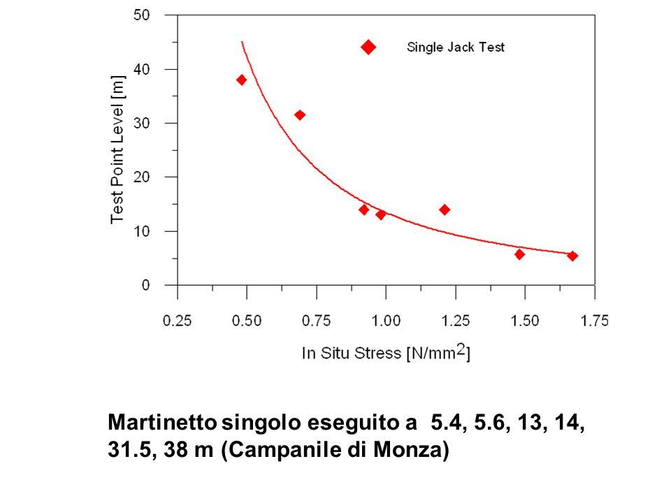 Martinetto singolo eseguito a 5. 4, 5. 6, 13, 14, 31