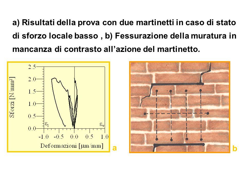 a) Risultati della prova con due martinetti in caso di stato di sforzo locale basso , b) Fessurazione della muratura in mancanza di contrasto all'azione del martinetto.