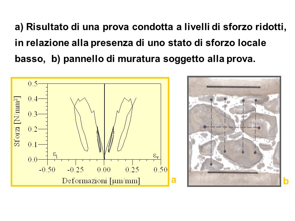 a) Risultato di una prova condotta a livelli di sforzo ridotti, in relazione alla presenza di uno stato di sforzo locale basso, b) pannello di muratura soggetto alla prova.