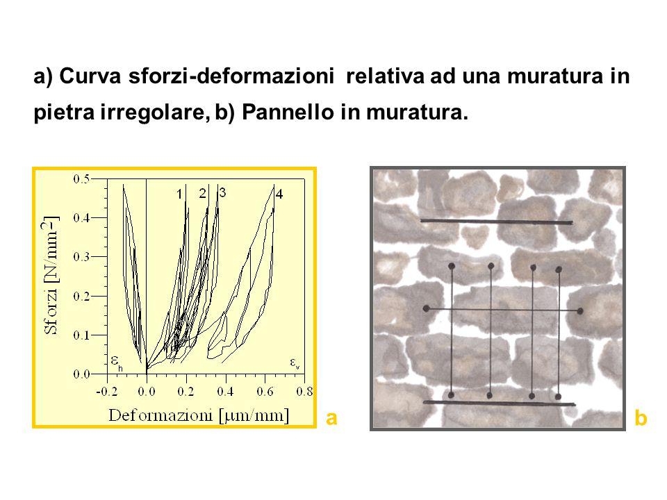 a) Curva sforzi-deformazioni relativa ad una muratura in pietra irregolare, b) Pannello in muratura.