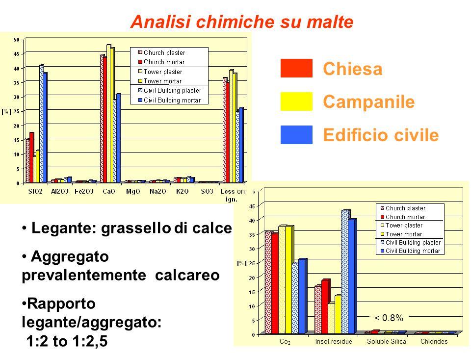 Analisi chimiche su malte