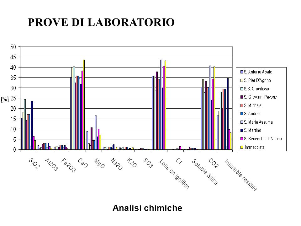 PROVE DI LABORATORIO Analisi chimiche
