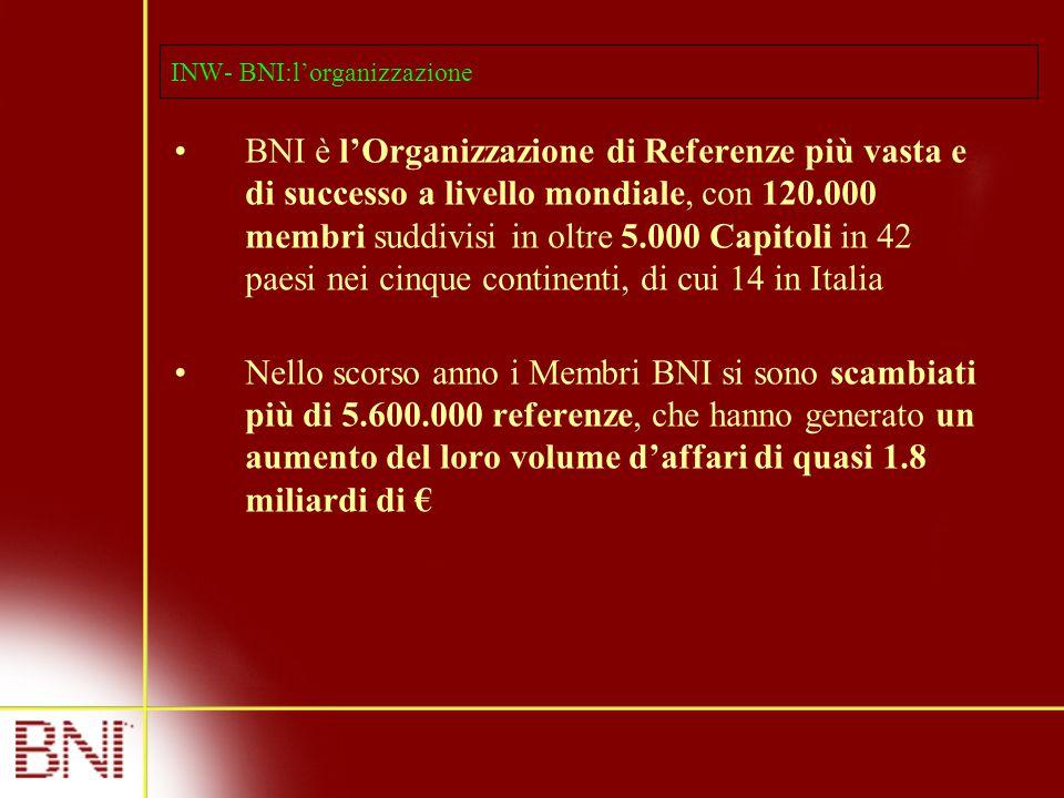 INW- BNI:l'organizzazione