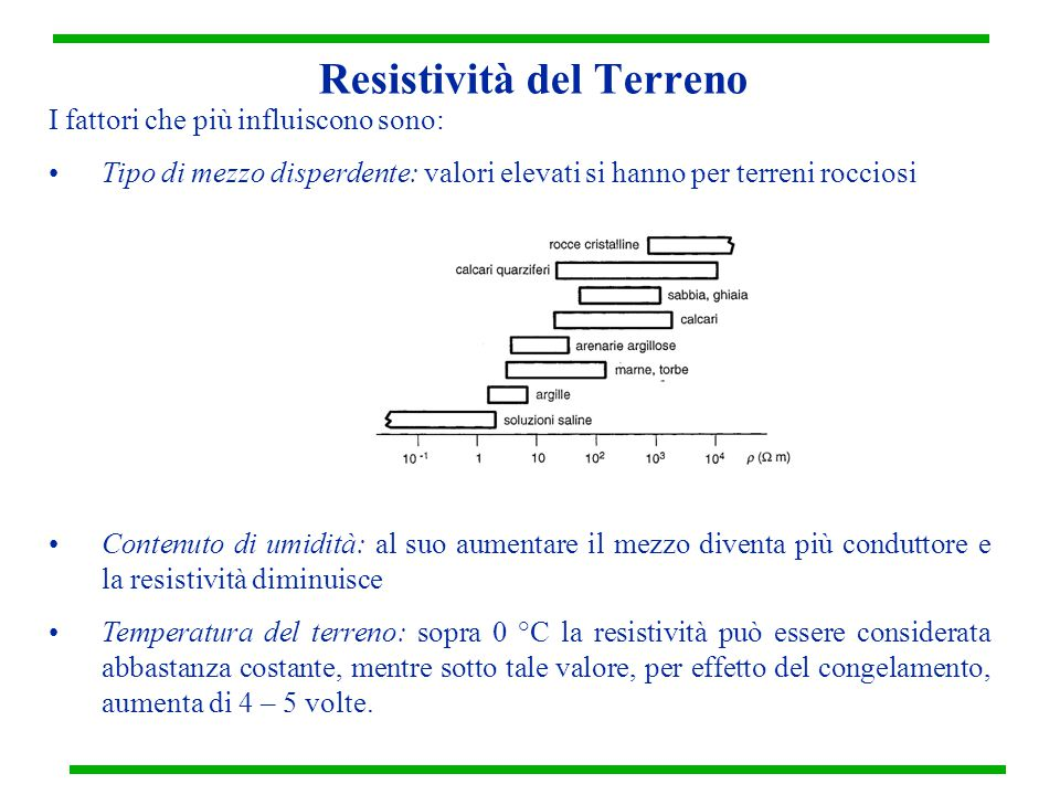 Resistività del Terreno