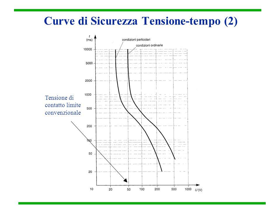 Curve di Sicurezza Tensione-tempo (2)
