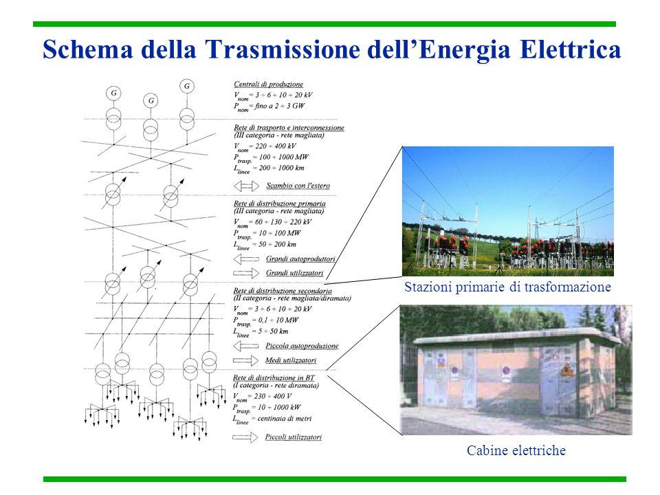 Schema della Trasmissione dell'Energia Elettrica