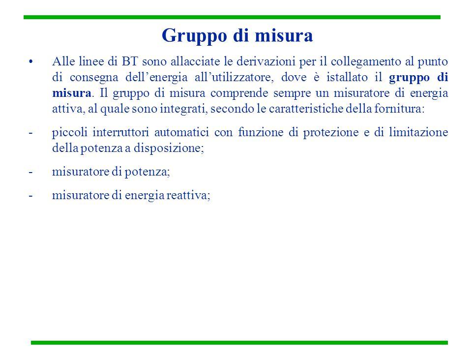 Gruppo di misura