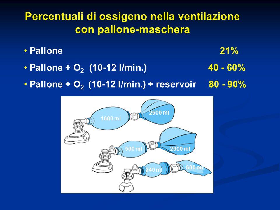Percentuali di ossigeno nella ventilazione con pallone-maschera