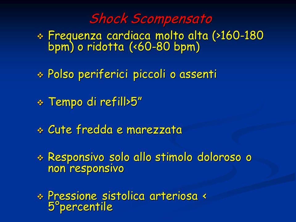 Shock Scompensato Frequenza cardiaca molto alta (>160-180 bpm) o ridotta (<60-80 bpm) Polso periferici piccoli o assenti.