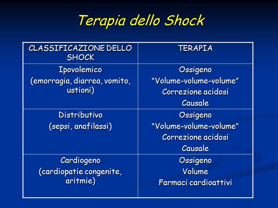 Terapia dello Shock CLASSIFICAZIONE DELLO SHOCK TERAPIA Ipovolemico