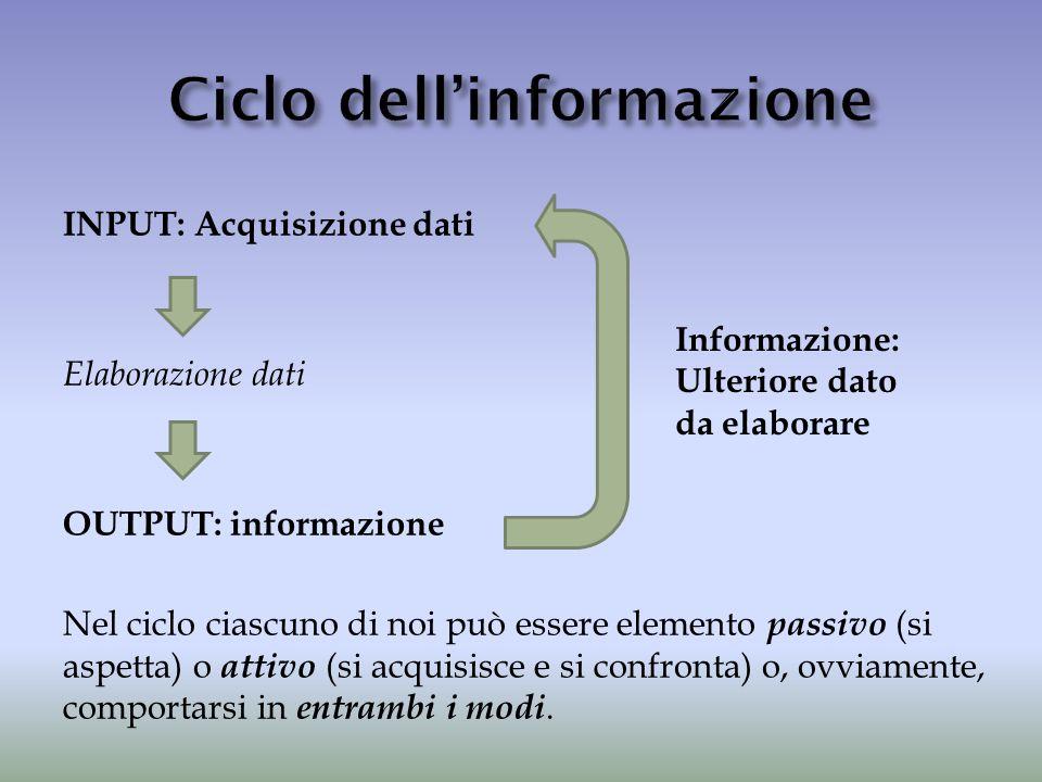 Ciclo dell'informazione