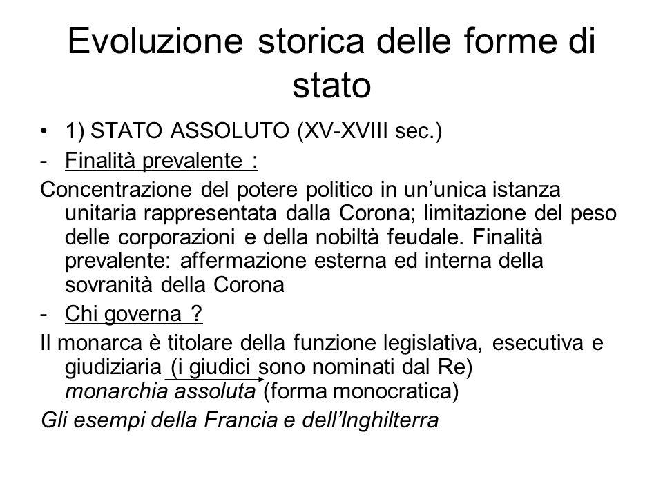 Evoluzione storica delle forme di stato