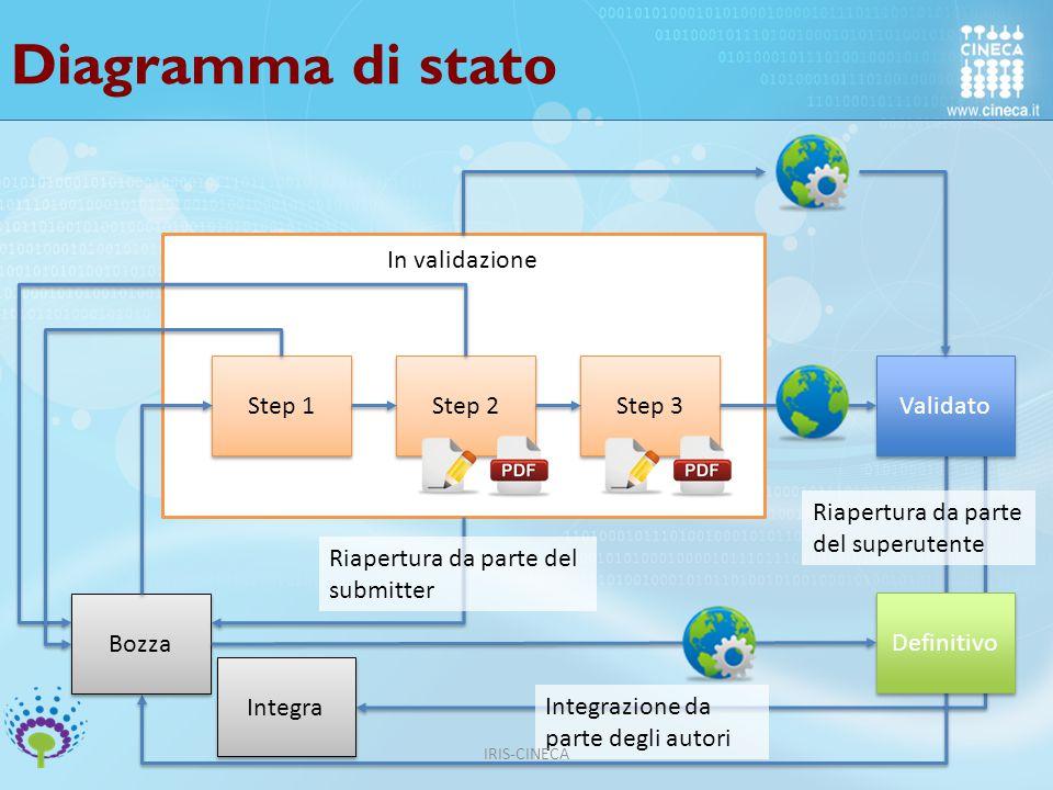Diagramma di stato In validazione Step 1 Step 2 Step 3 Validato