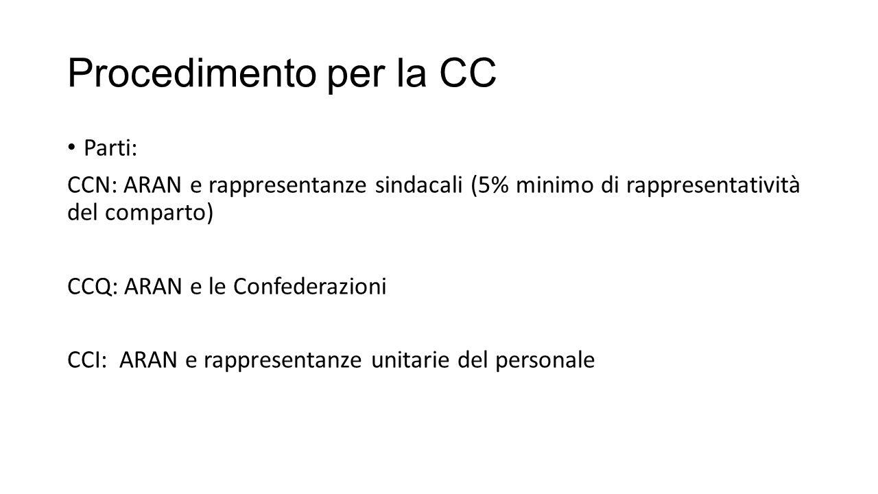 Procedimento per la CC Parti: