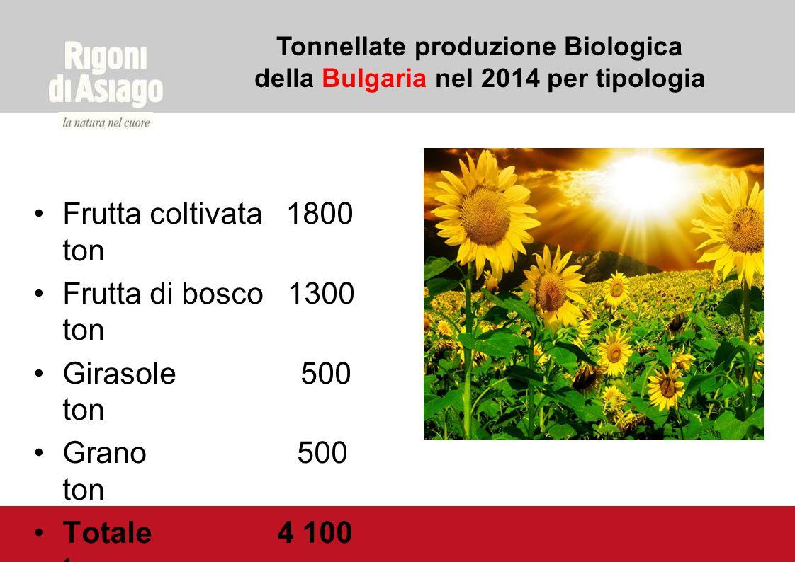 Tonnellate produzione Biologica della Bulgaria nel 2014 per tipologia