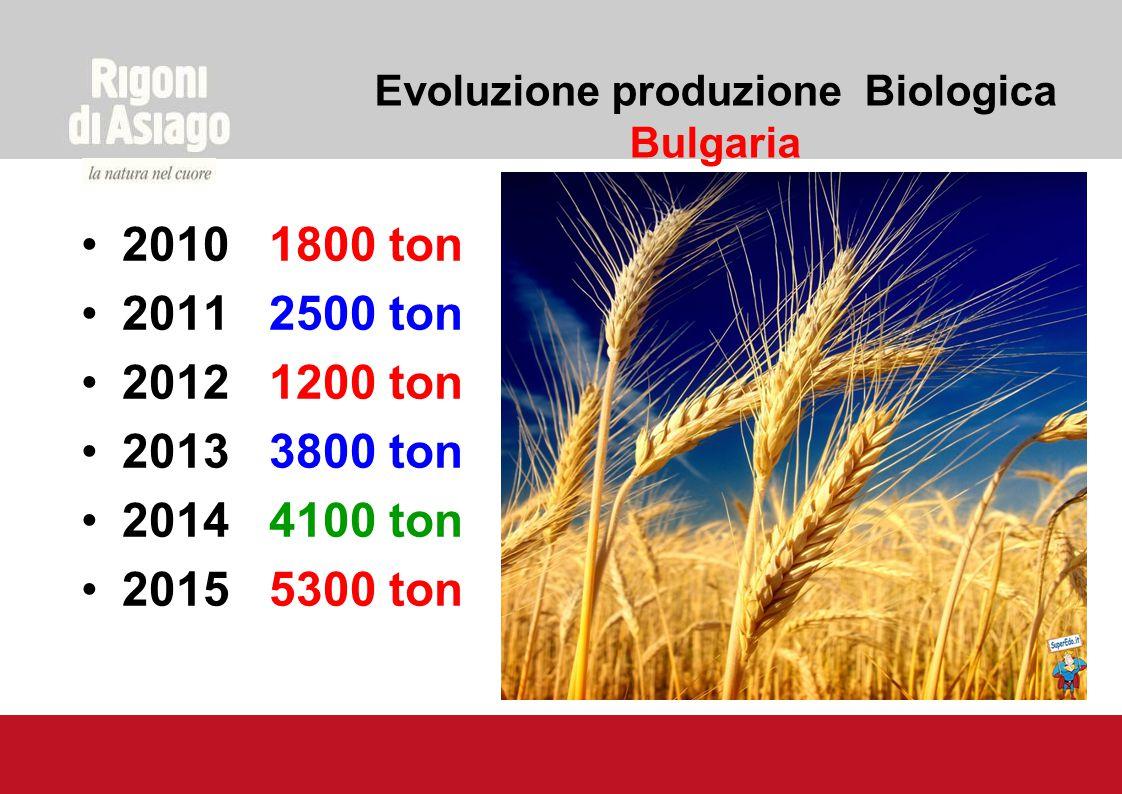 Evoluzione produzione Biologica Bulgaria