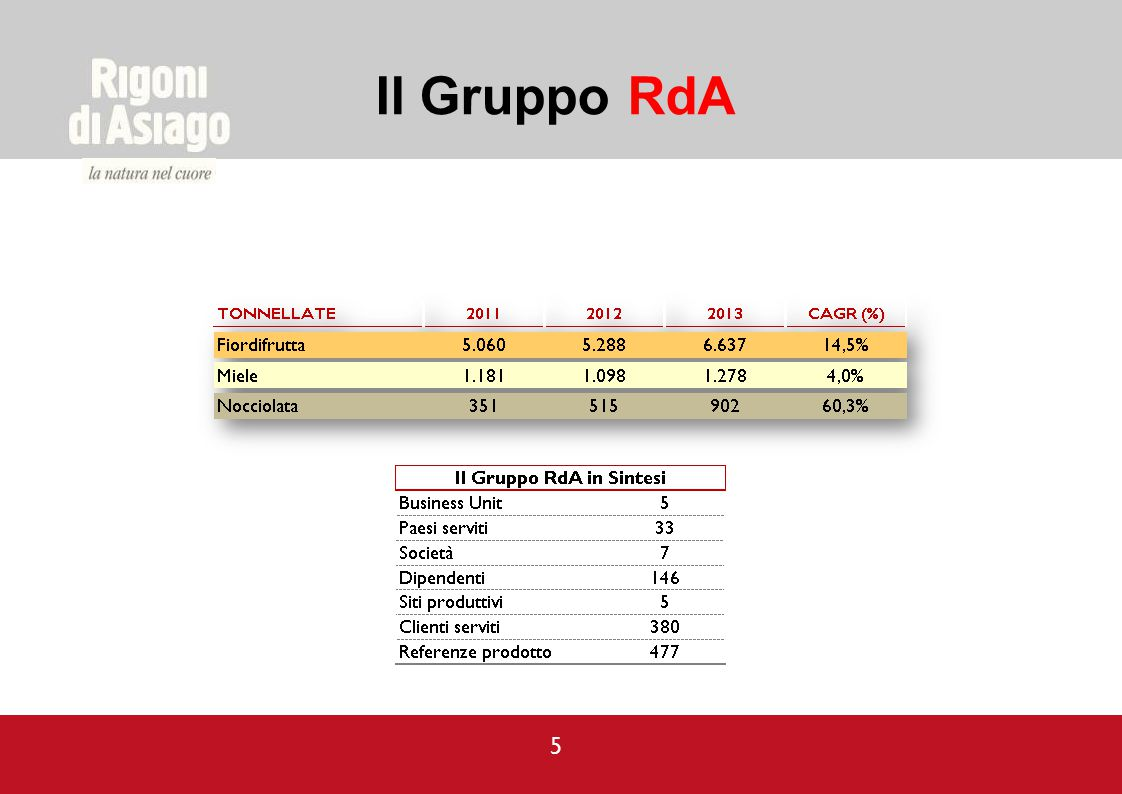 Il Gruppo RdA