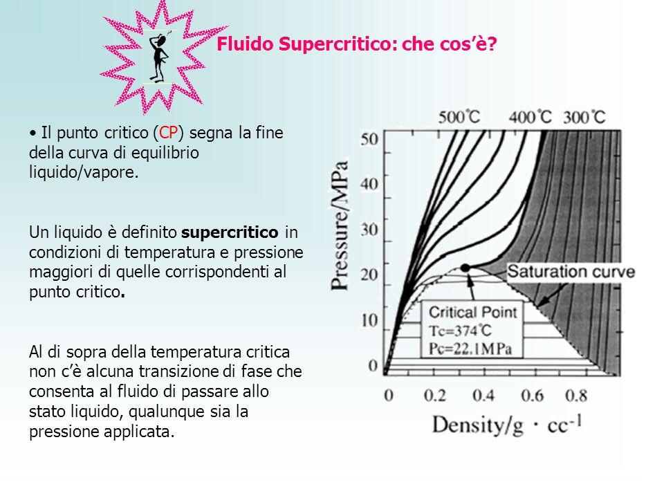 Fluido Supercritico: che cos'è
