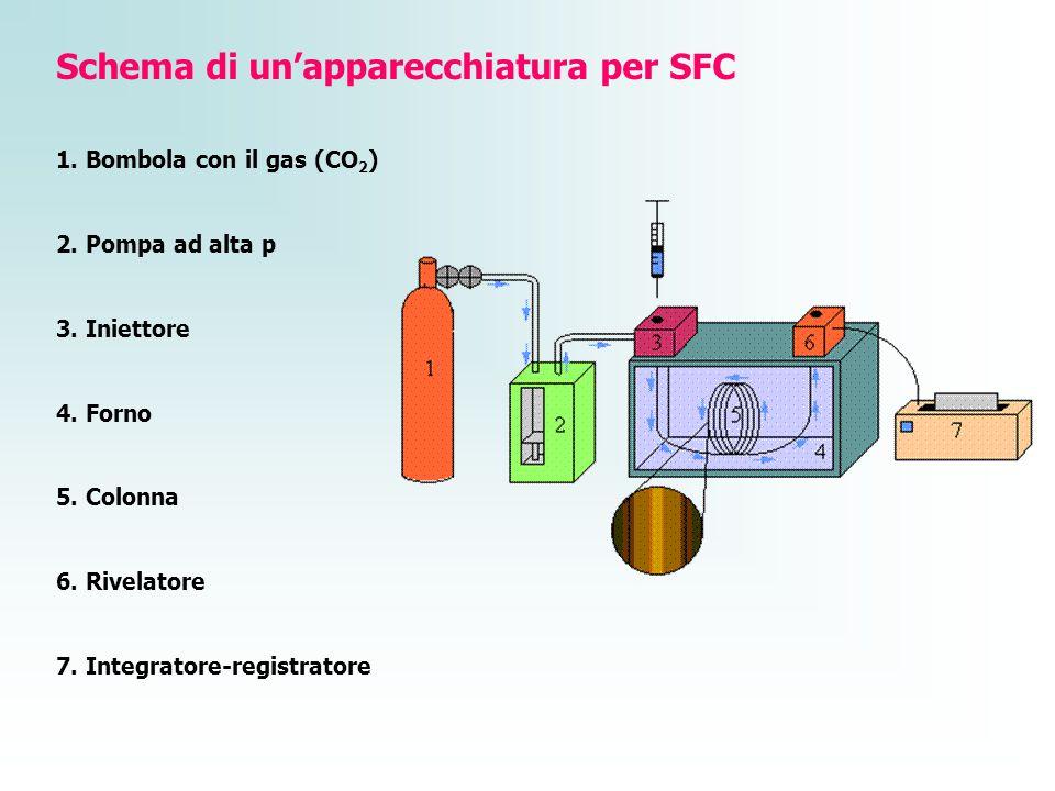 Schema di un'apparecchiatura per SFC
