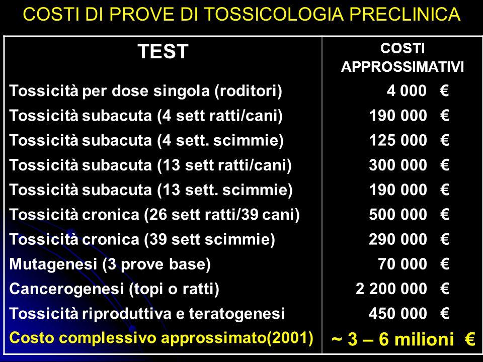 COSTI DI PROVE DI TOSSICOLOGIA PRECLINICA