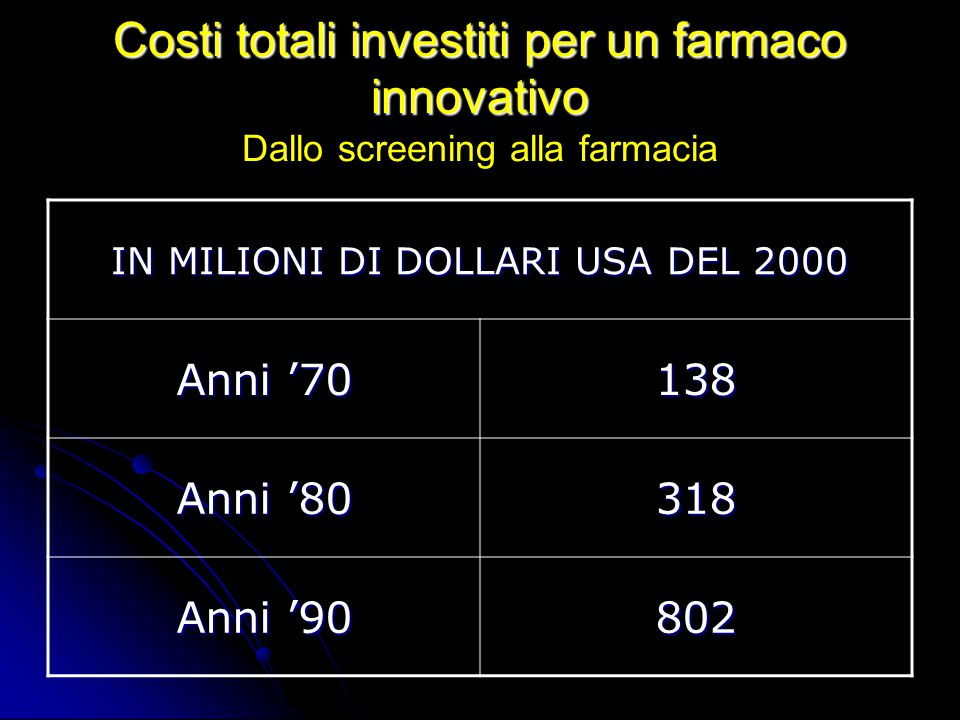 IN MILIONI DI DOLLARI USA DEL 2000