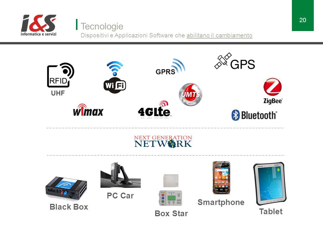 Tecnologie Dispositivi e Applicazioni Software che abilitano il cambiamento