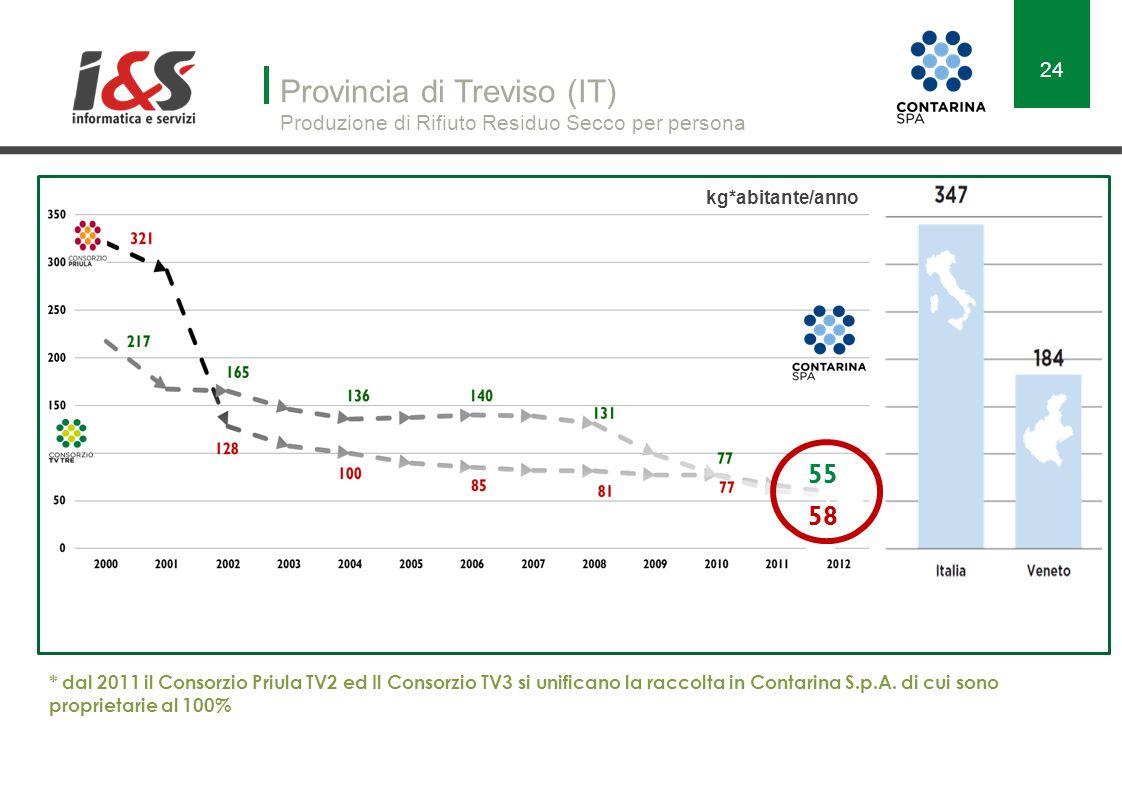 Provincia di Treviso (IT) Produzione di Rifiuto Residuo Secco per persona