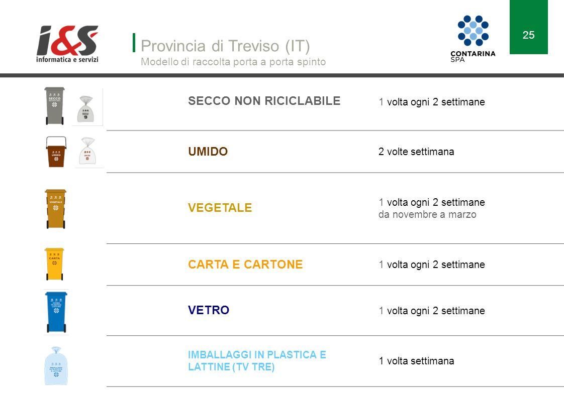 Provincia di Treviso (IT) Modello di raccolta porta a porta spinto