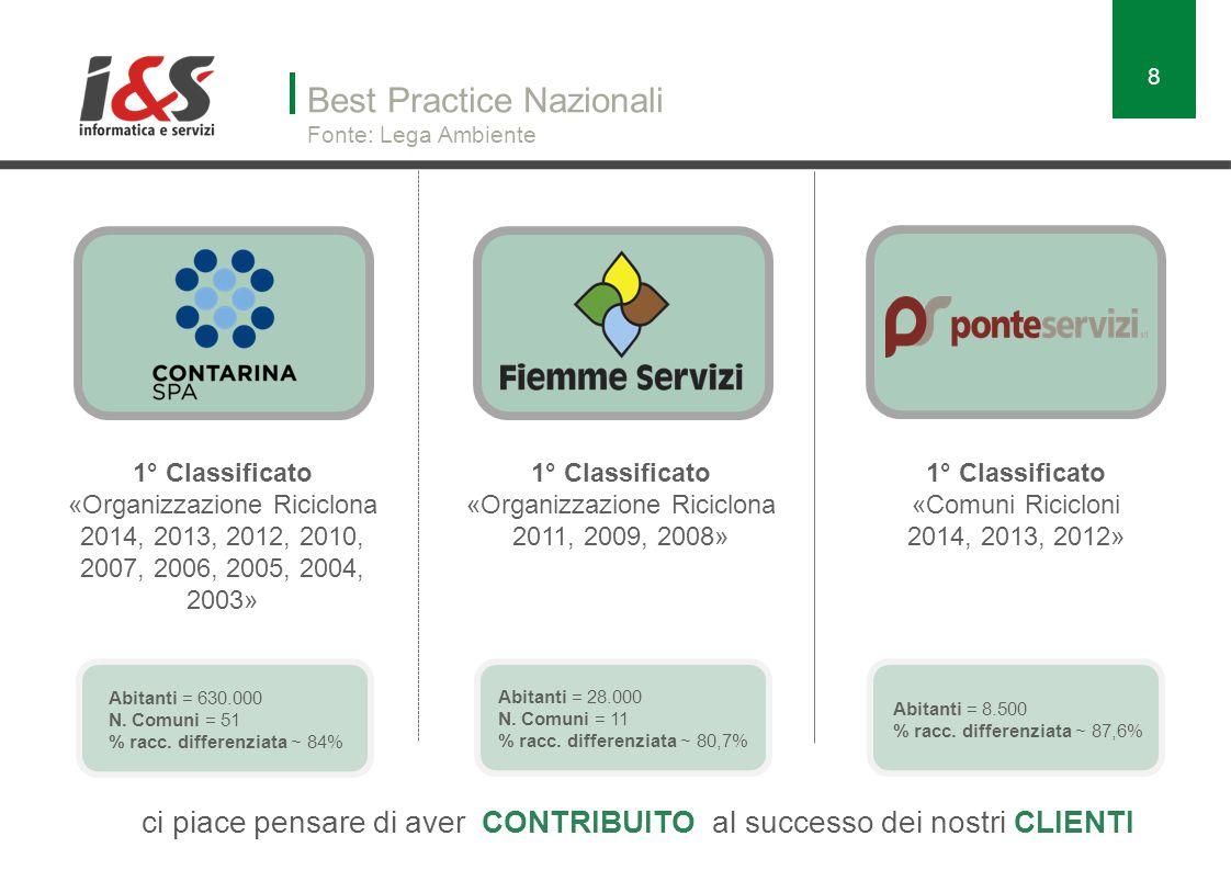 Best Practice Nazionali Fonte: Lega Ambiente