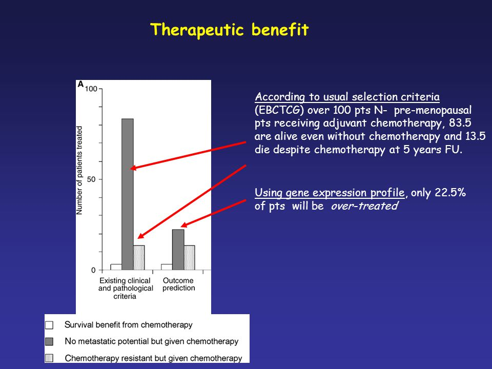 Therapeutic benefit According to usual selection criteria