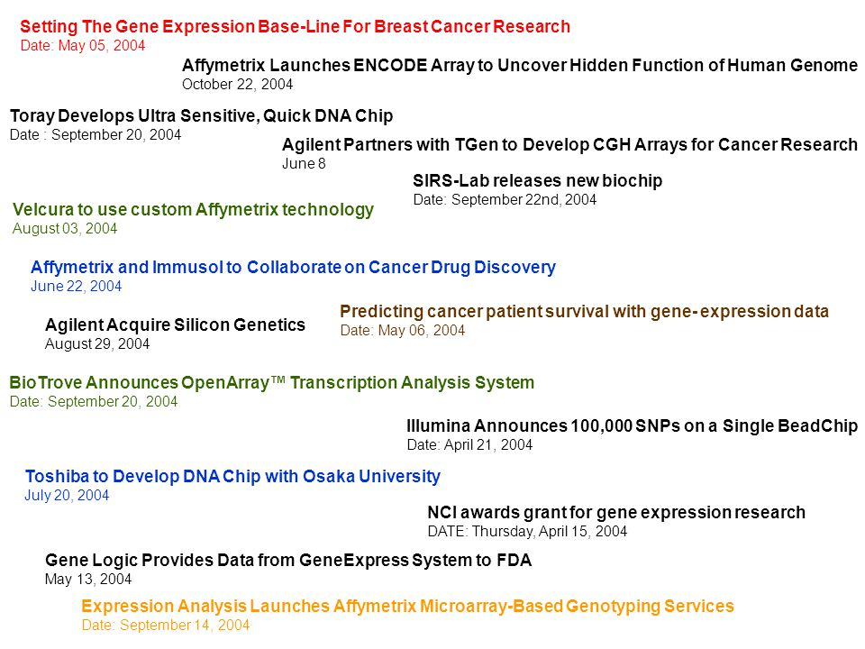 Setting The Gene Expression Base-Line For Breast Cancer Research Date: May 05, 2004