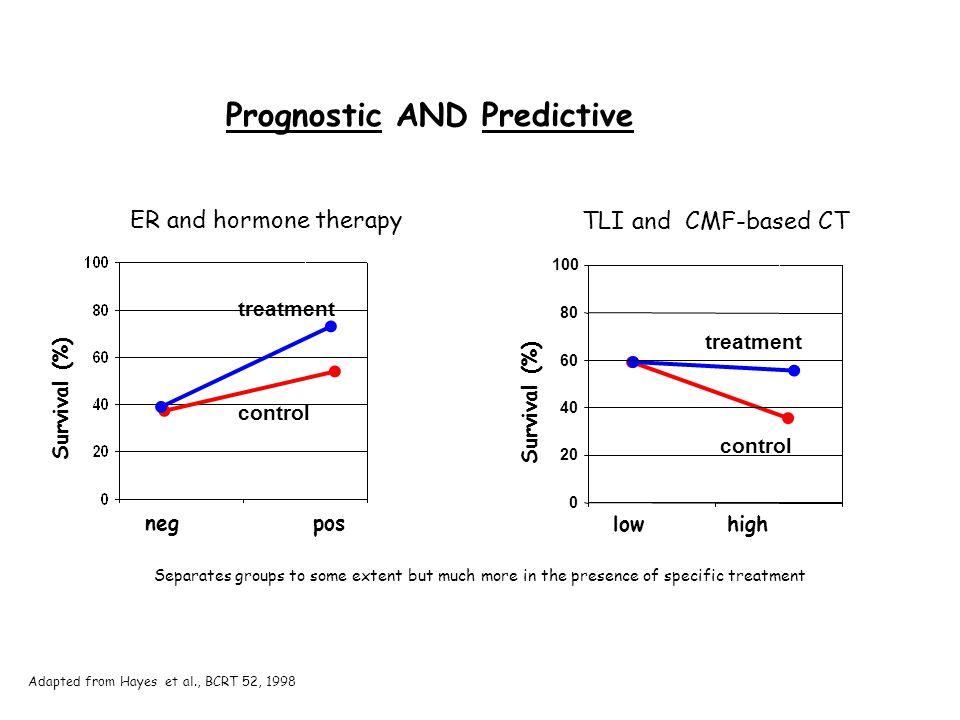 Prognostic AND Predictive