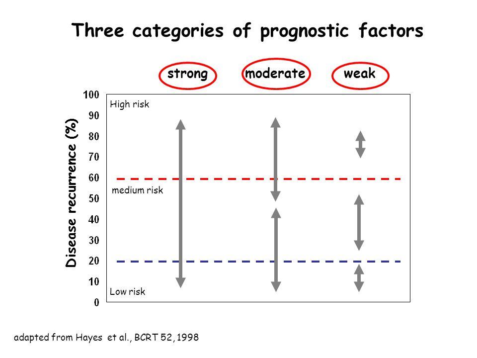 Three categories of prognostic factors