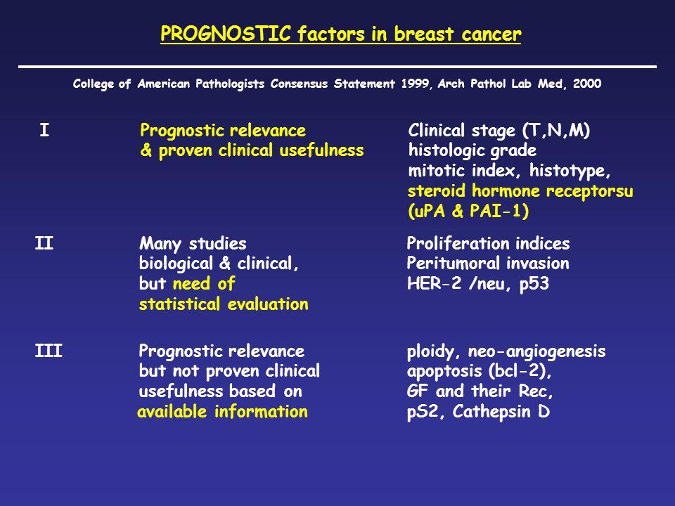 PROGNOSTIC factors in breast cancer