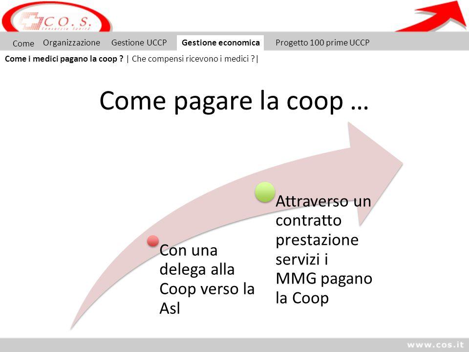 Come pagare la coop … Come Organizzazione Gestione UCCP