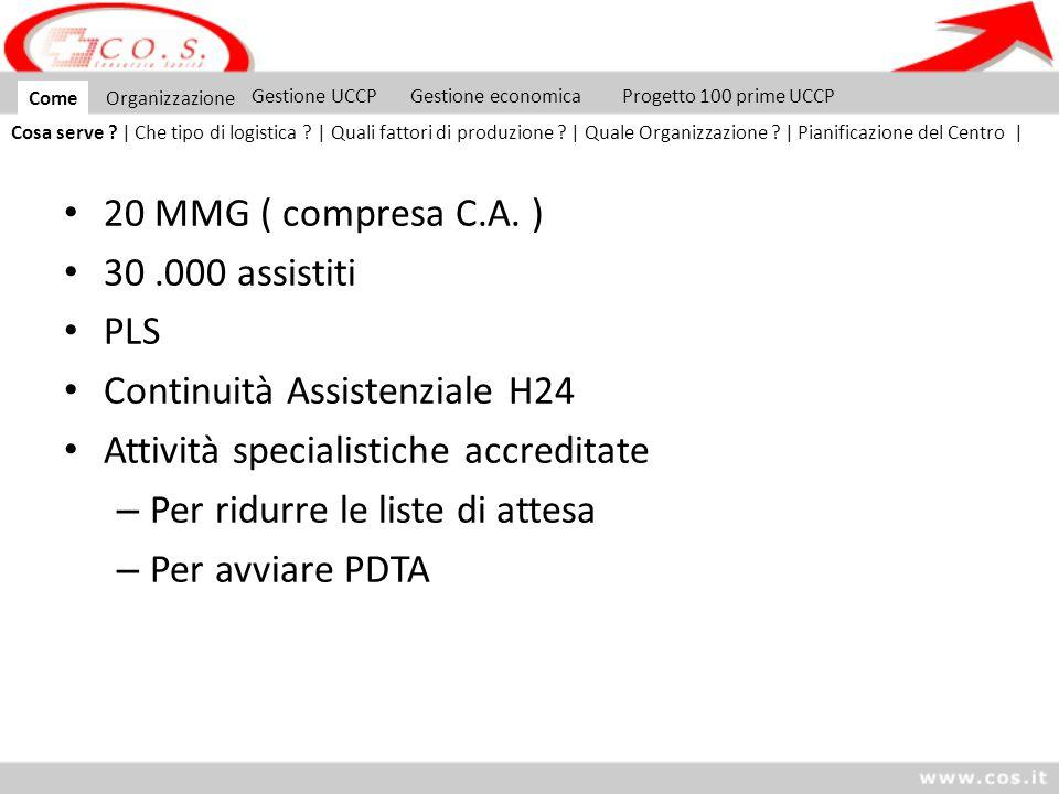 Continuità Assistenziale H24 Attività specialistiche accreditate