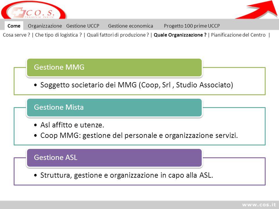 Come Organizzazione Gestione UCCP Gestione economica