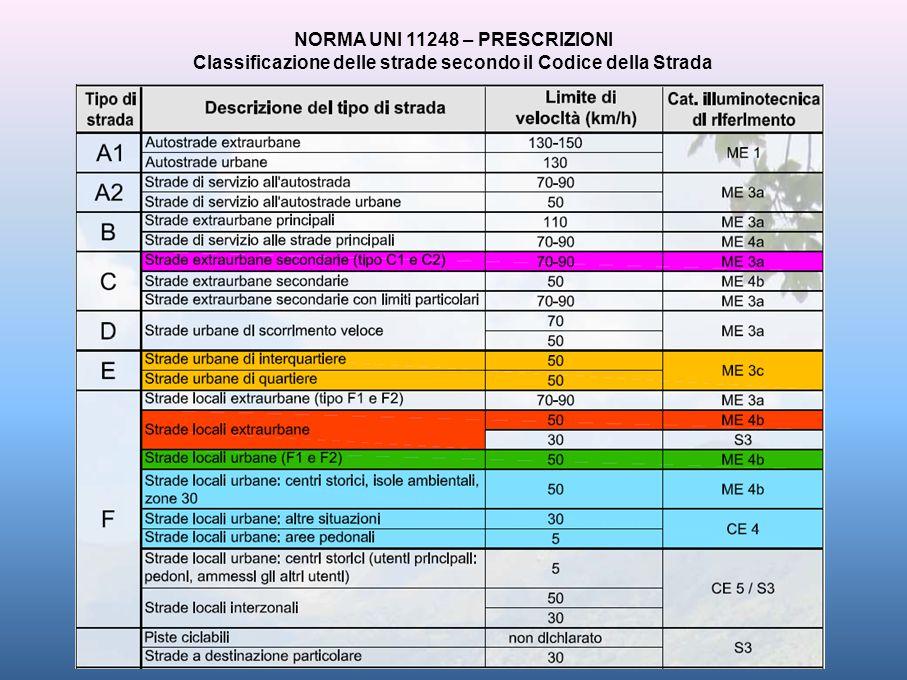 NORMA UNI 11248 – PRESCRIZIONI