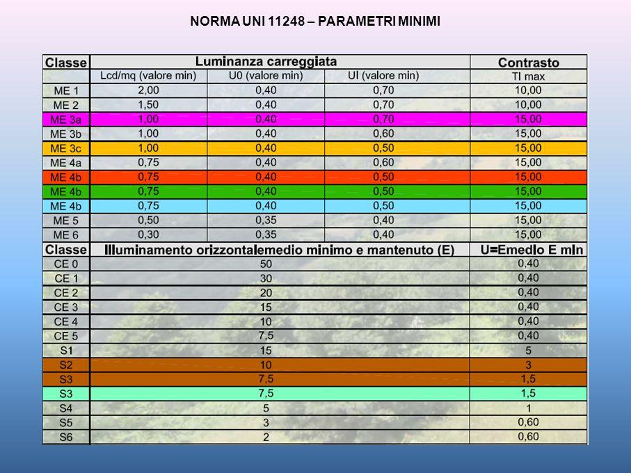NORMA UNI 11248 – PARAMETRI MINIMI