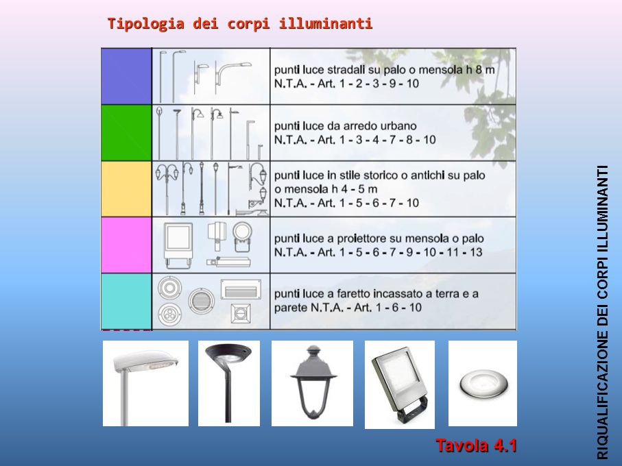 Tavola 4.1 Tipologia dei corpi illuminanti