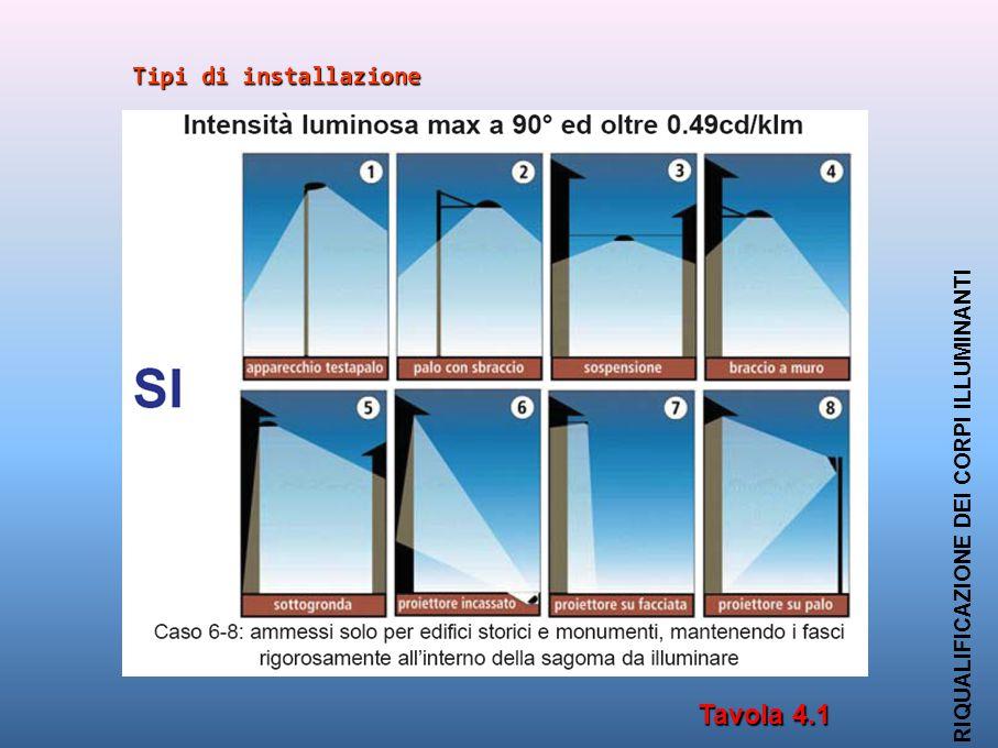 Tavola 4.1 Tipi di installazione