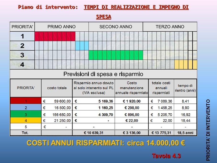 COSTI ANNUI RISPARMIATI: circa 14.000,00 €