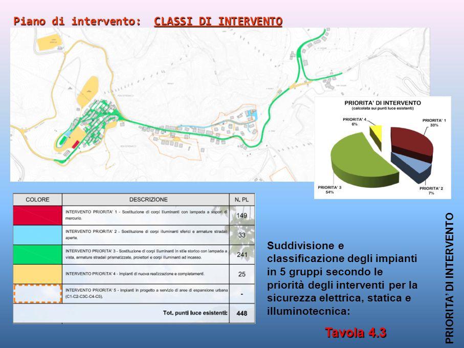 Tavola 4.3 Piano di intervento: CLASSI DI INTERVENTO
