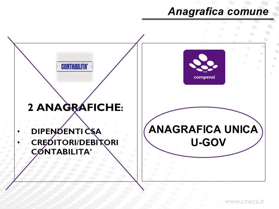 ANAGRAFICA UNICA U-GOV
