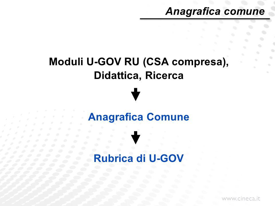 Moduli U-GOV RU (CSA compresa),