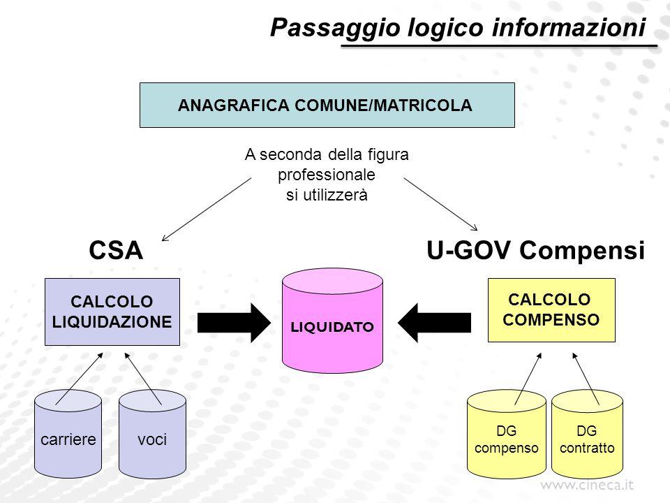 ANAGRAFICA COMUNE/MATRICOLA