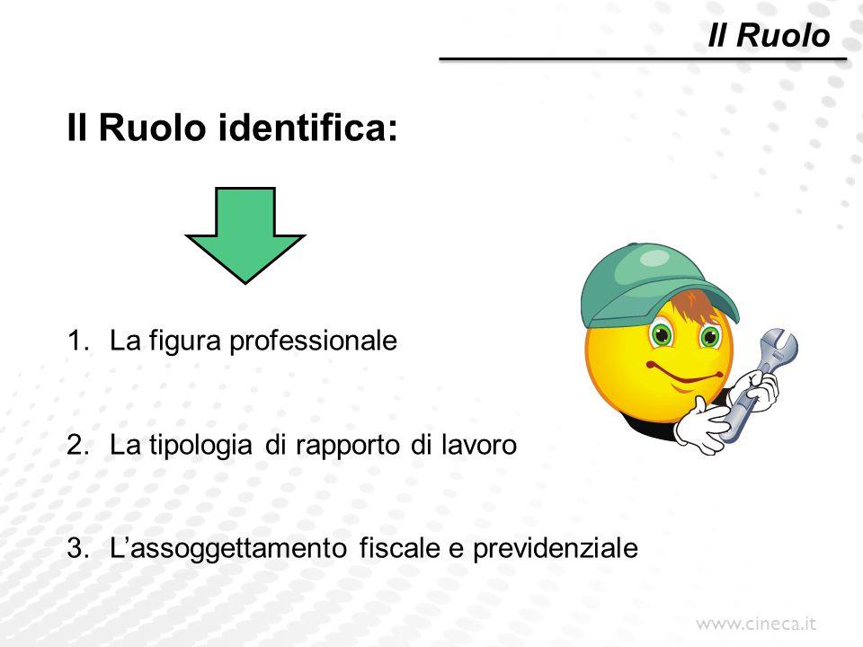Il Ruolo identifica: Il Ruolo La figura professionale