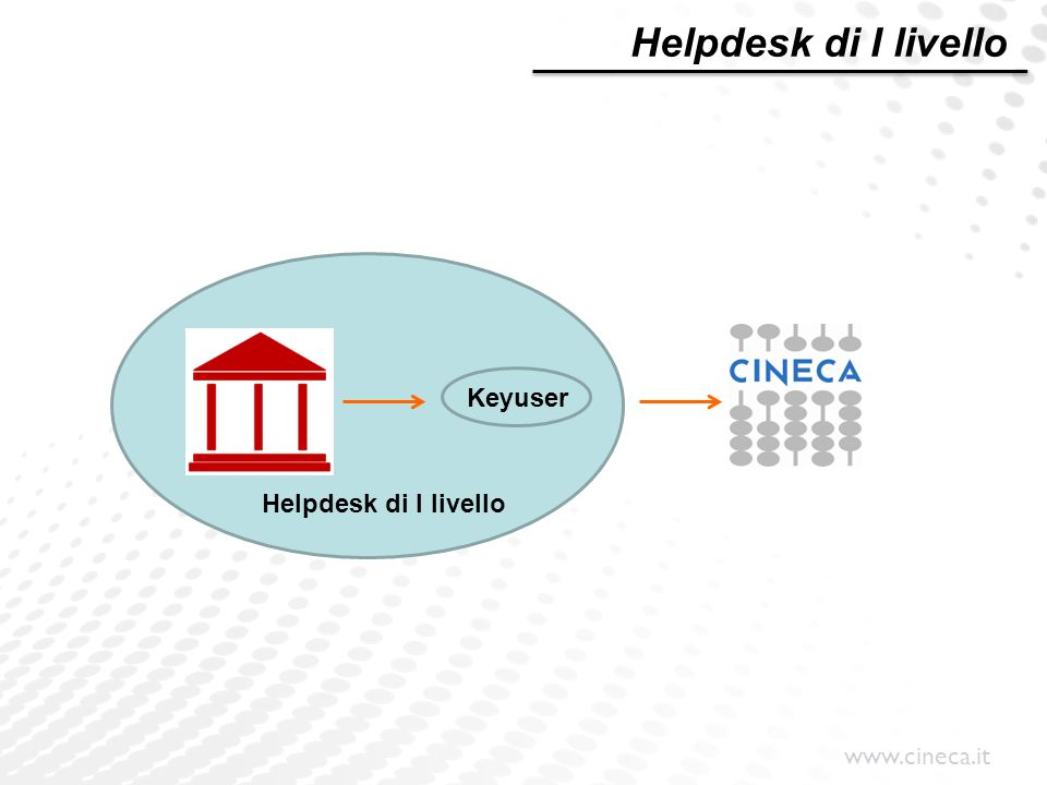 Helpdesk di I livello Helpdesk di I livello Keyuser
