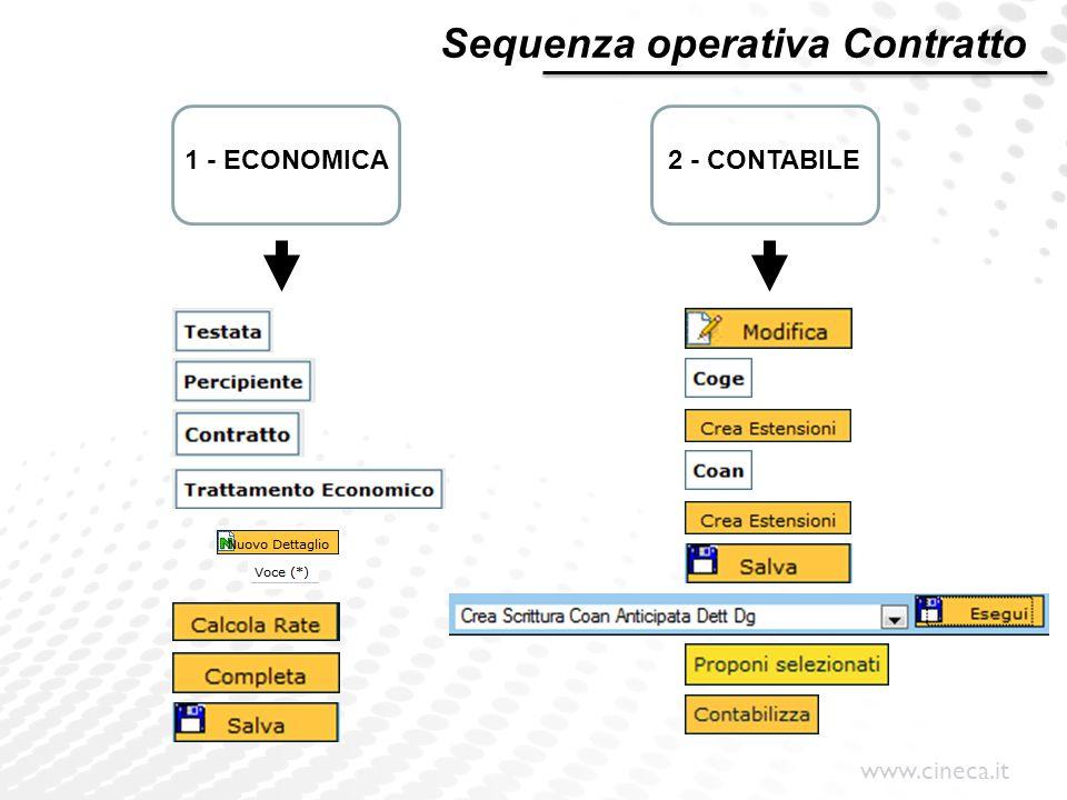 Sequenza operativa Contratto
